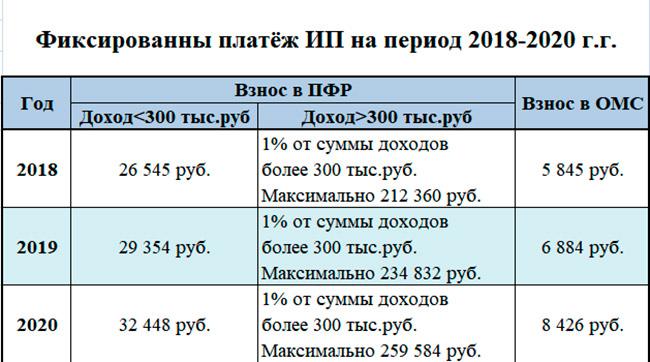 таблица фиксированных платежей