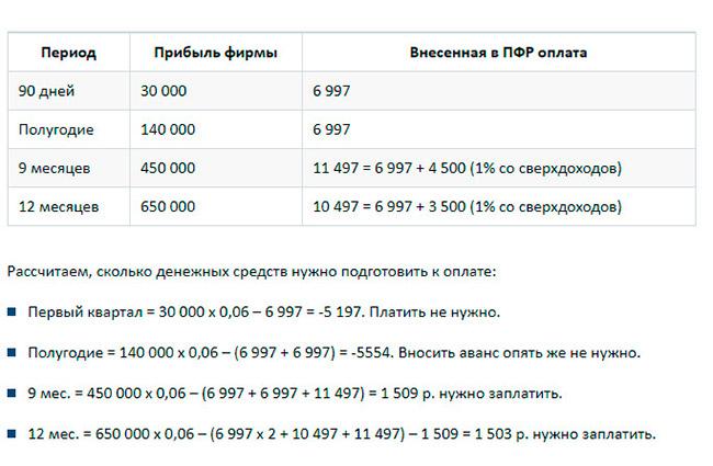таблица оплаты взносов
