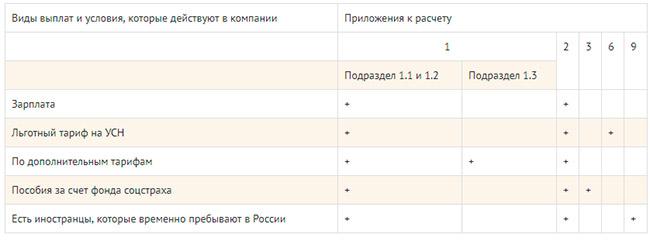 таблица по оплатам взносов